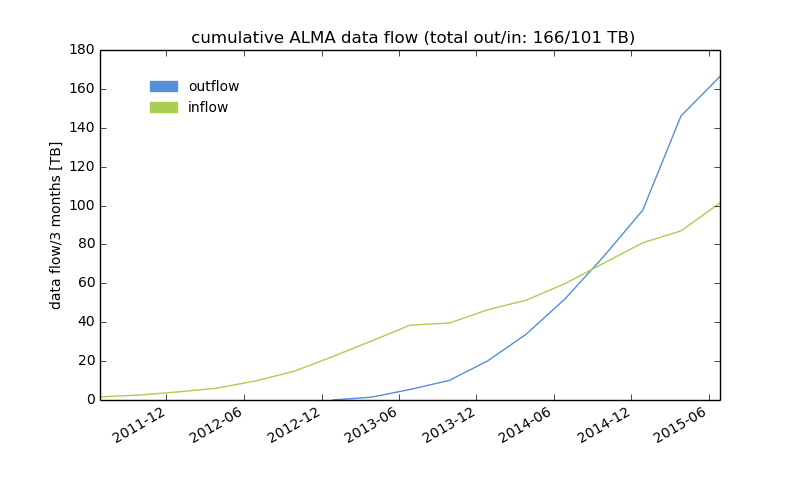 alma archive statistics in and out per year and dataflow exec ALL cycle ALL True.png