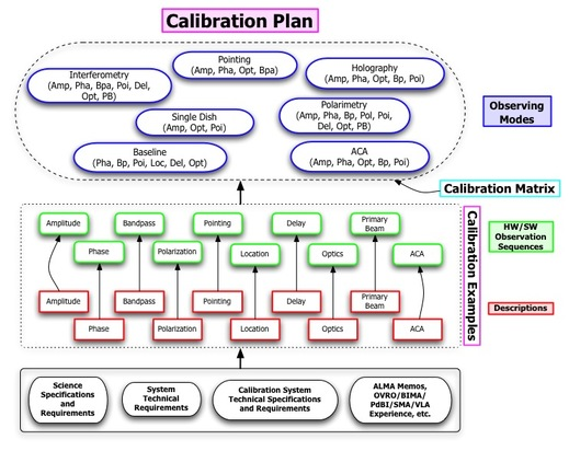 Calibration Plan Organiztion.jpg
