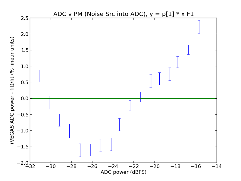 AdcvPMNoiseADC F1p0plot 2.png